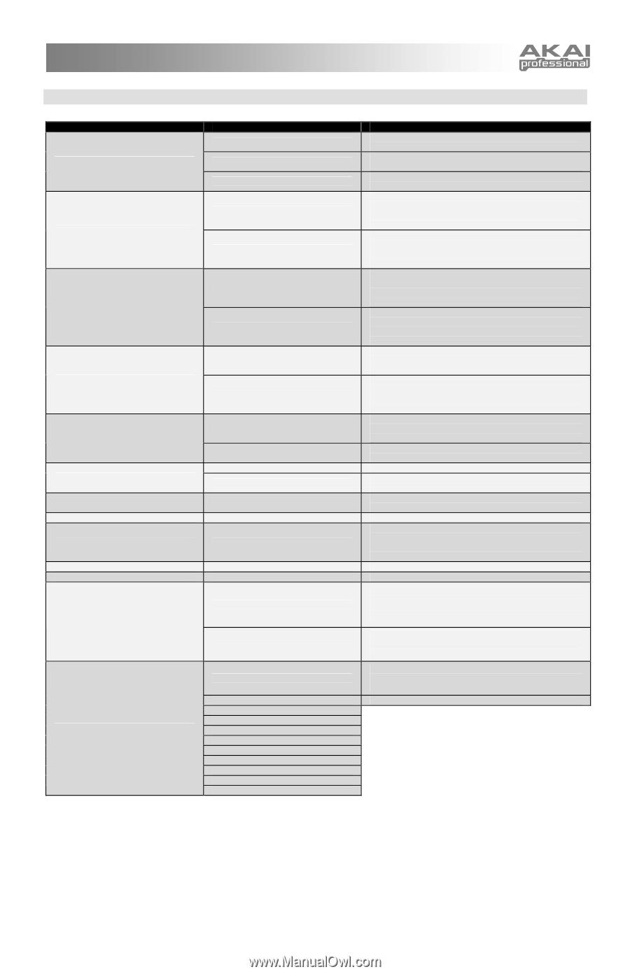 Akai MPK49   Operation Manual - Page 13