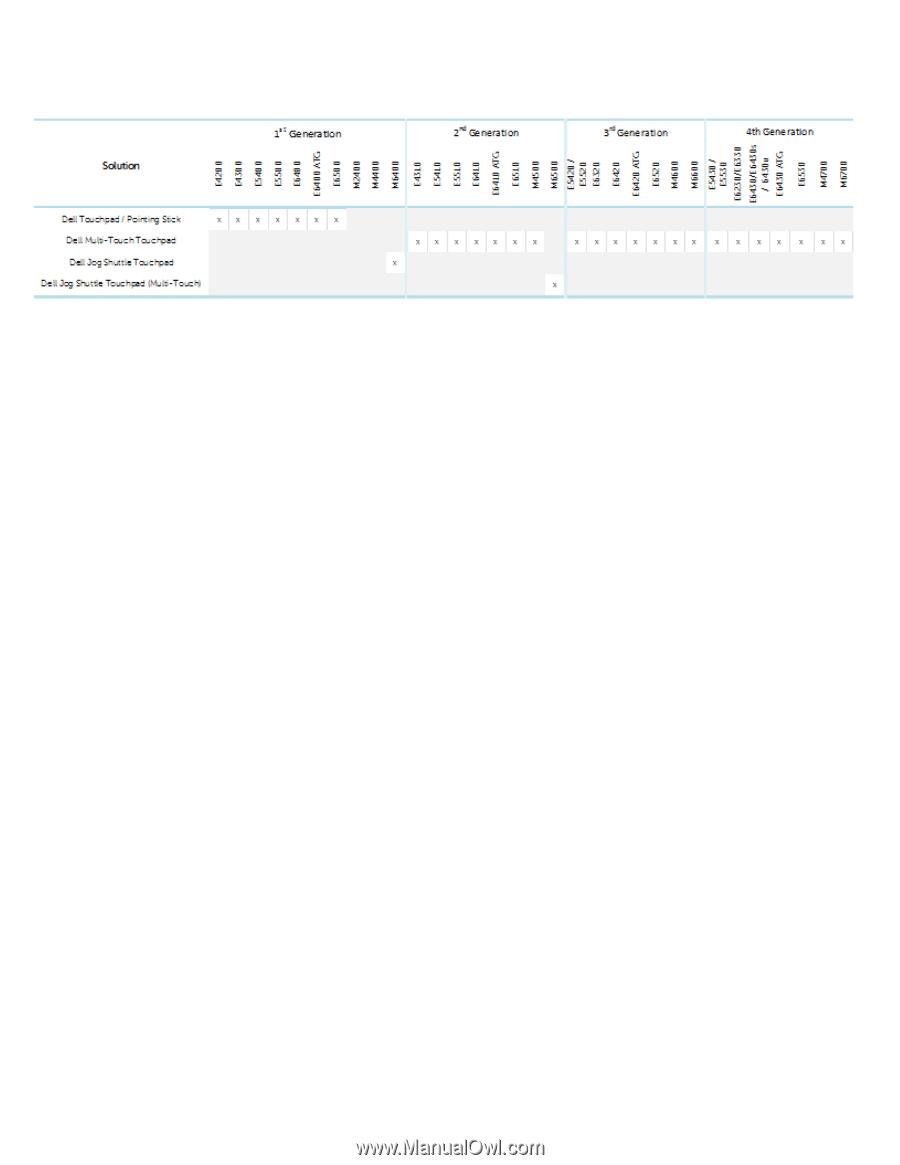 Dell Latitude E6530 Notebook STMicron Data Encryption Accelerator Card Drivers Mac