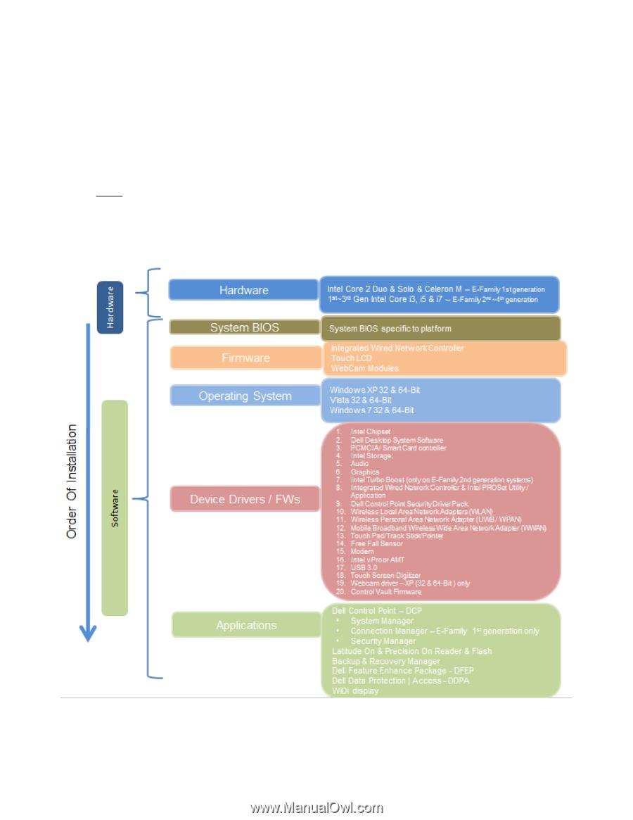 Dell Latitude E6430 | Latitude E-Family Re-Imaging Guide