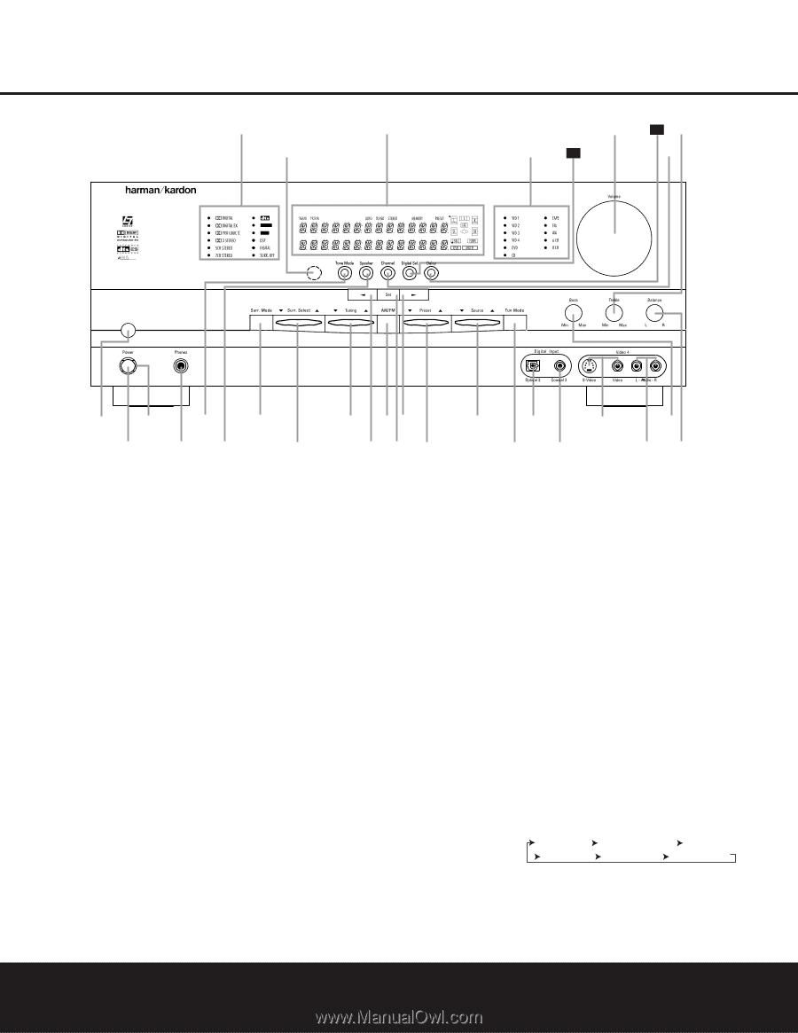 Harman Kardon AVR 325 | Owners Manual