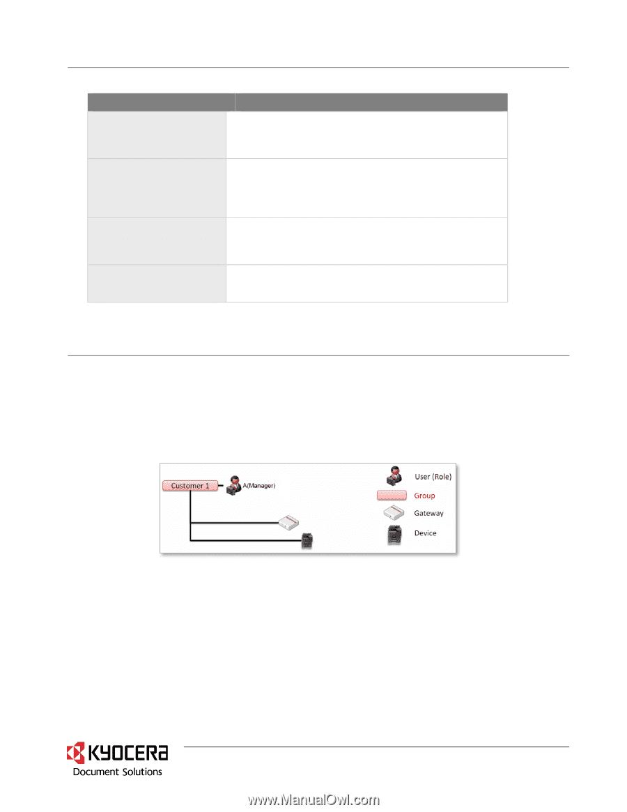 Kyocera ECOSYS M2635dw | Kyocera Fleet Services KFS Security