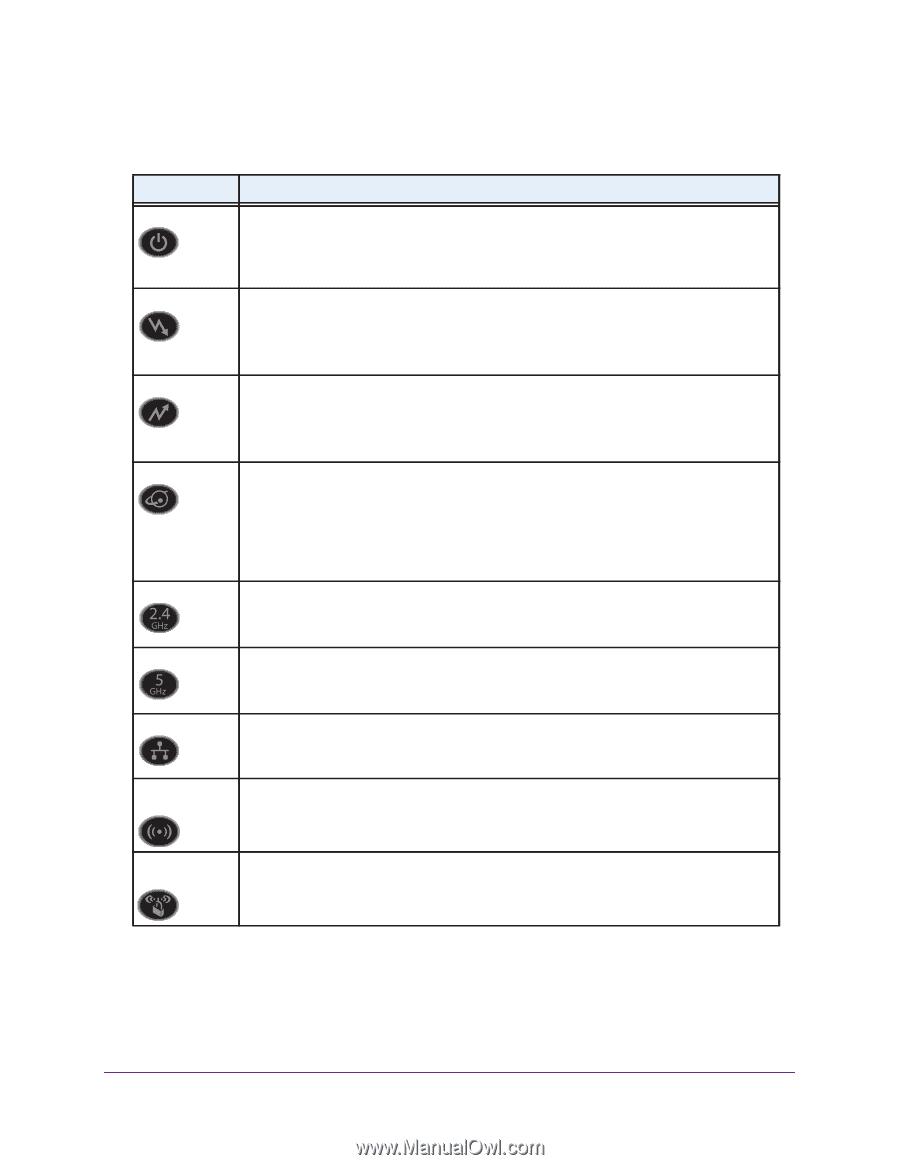 Netgear C7000 | User Manual - Page 8
