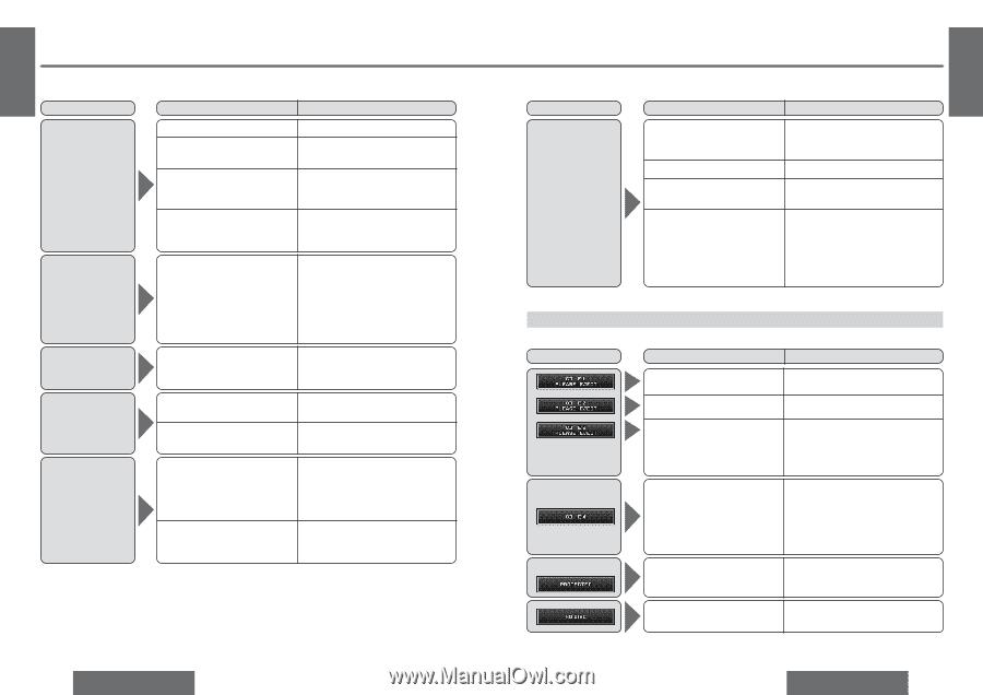 Panasonic CQC9700U | CQC9700U User Guide - Page 30